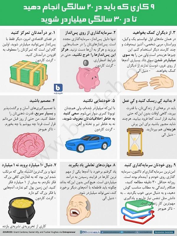 , شغل های پردرآمد ایران